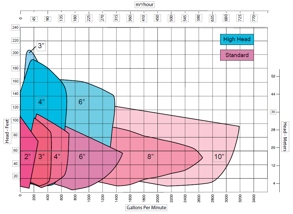 Performance chart of self-priming pump